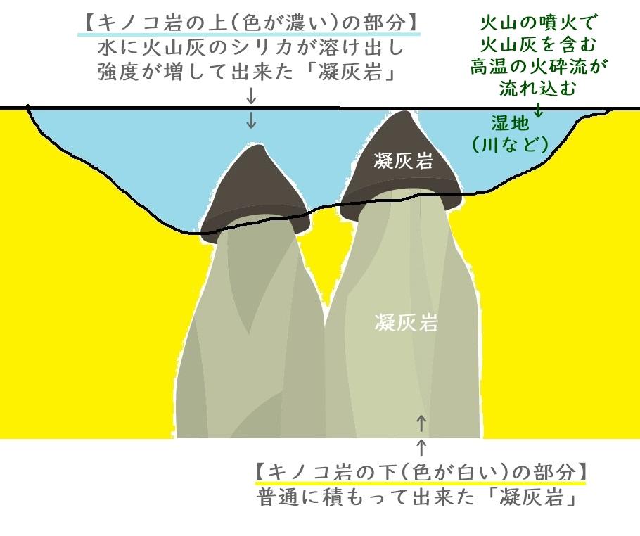 カッパドキアの奇岩はどうやってできたのか?そのでき方解説