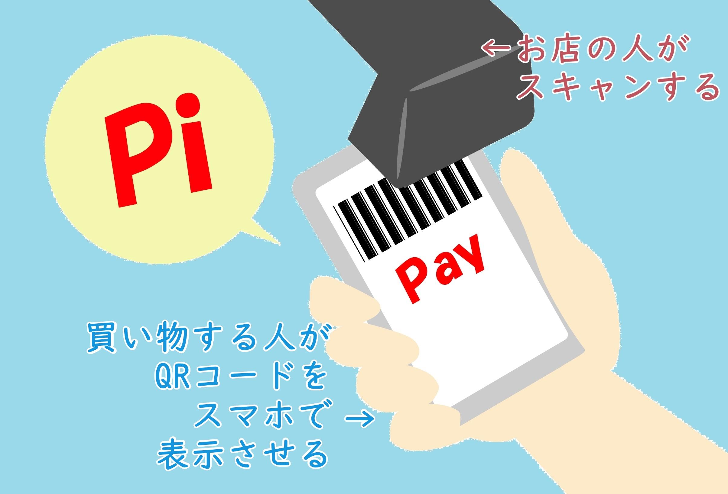 PayPay:コード支払い(ストアスキャン:バーコード、QRコードを見せる)