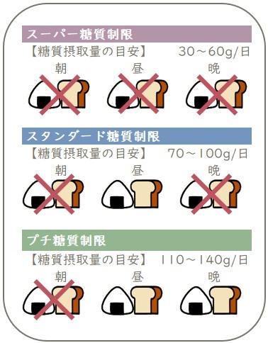 糖質制限のレベル