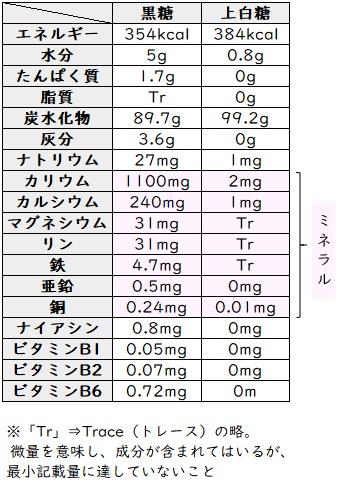 ミネラルたっぷり黒砂糖の栄養量