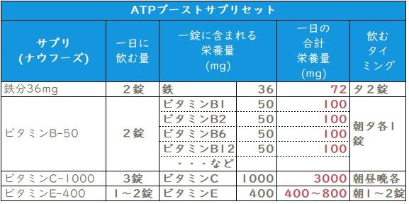 ATPブーストサプリメントセットの飲む量と栄養素の量
