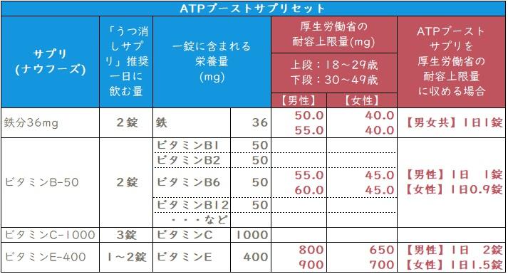 ATPブーストサプリセットを耐容上限量に収める場合